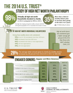 2014 U.S. Trust Study of High Net Worth Philanthropy