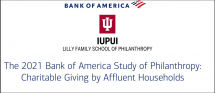 Affluent Americans gave 48 percent more on average last year, finds 2021 Bank of America Study of Philanthropy