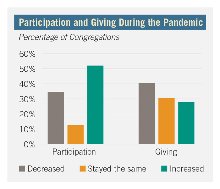 Participation and giving during the pandemic graph