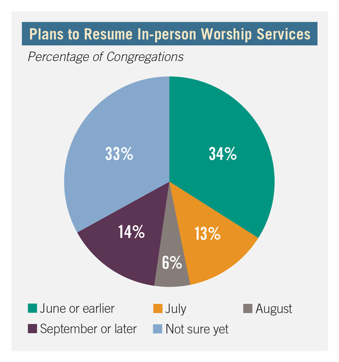Plans to resume in-person worship services graph