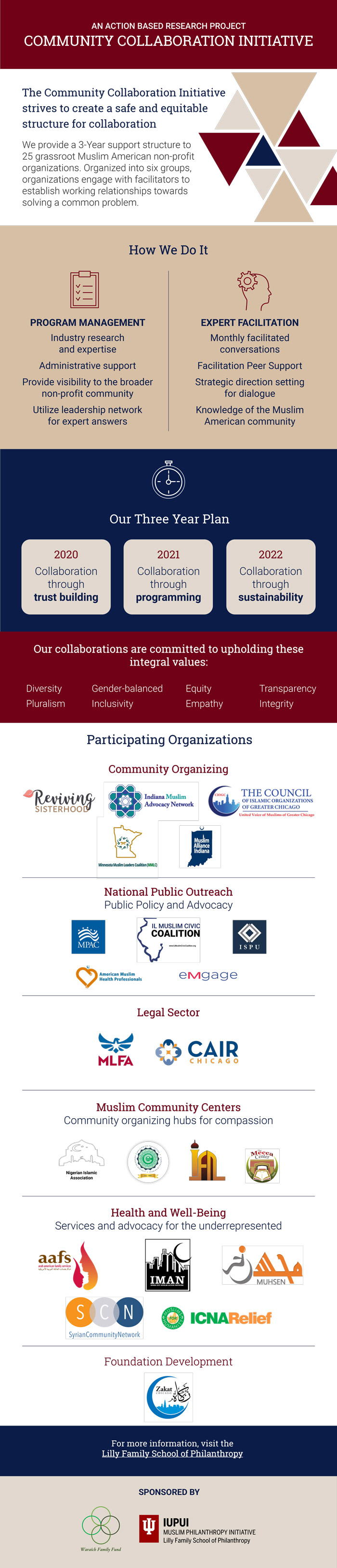 Community Collaboration Initiative infographic