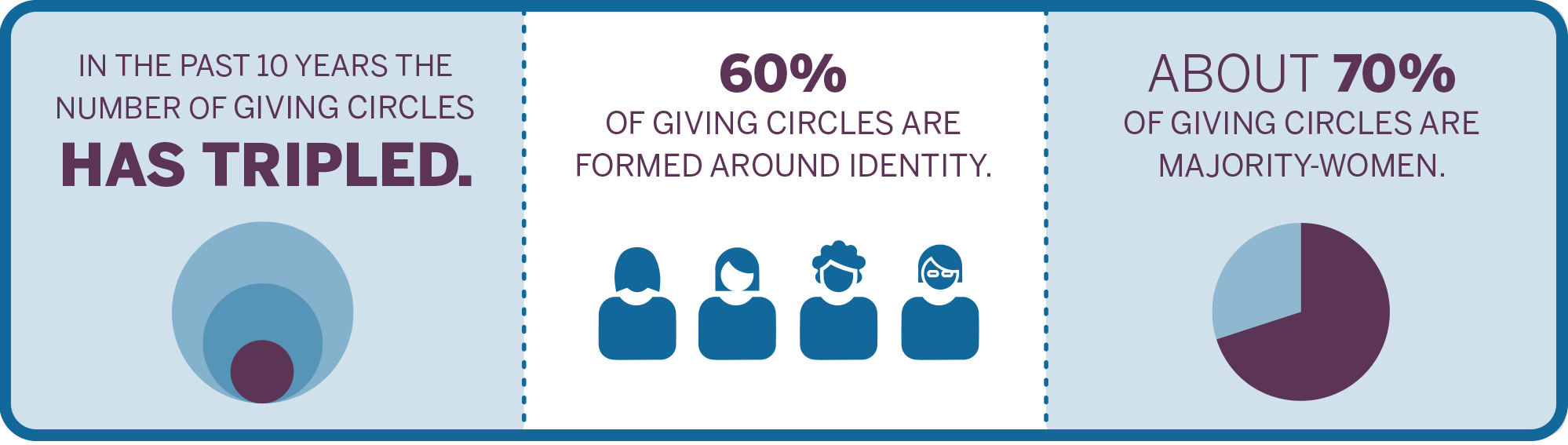 Giving Circles graphic
