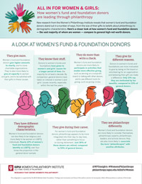 All In for Women and Girls infographic