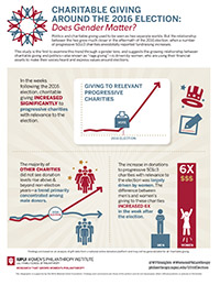 Infographic: Charitable giving around the 2016 election