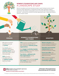 Infographic: Women's Foundations and Funds: A Landscape Study
