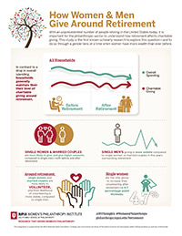 Infographic: How Women & Men Give Around Retirement