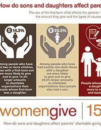 Infographic: Women Give 15