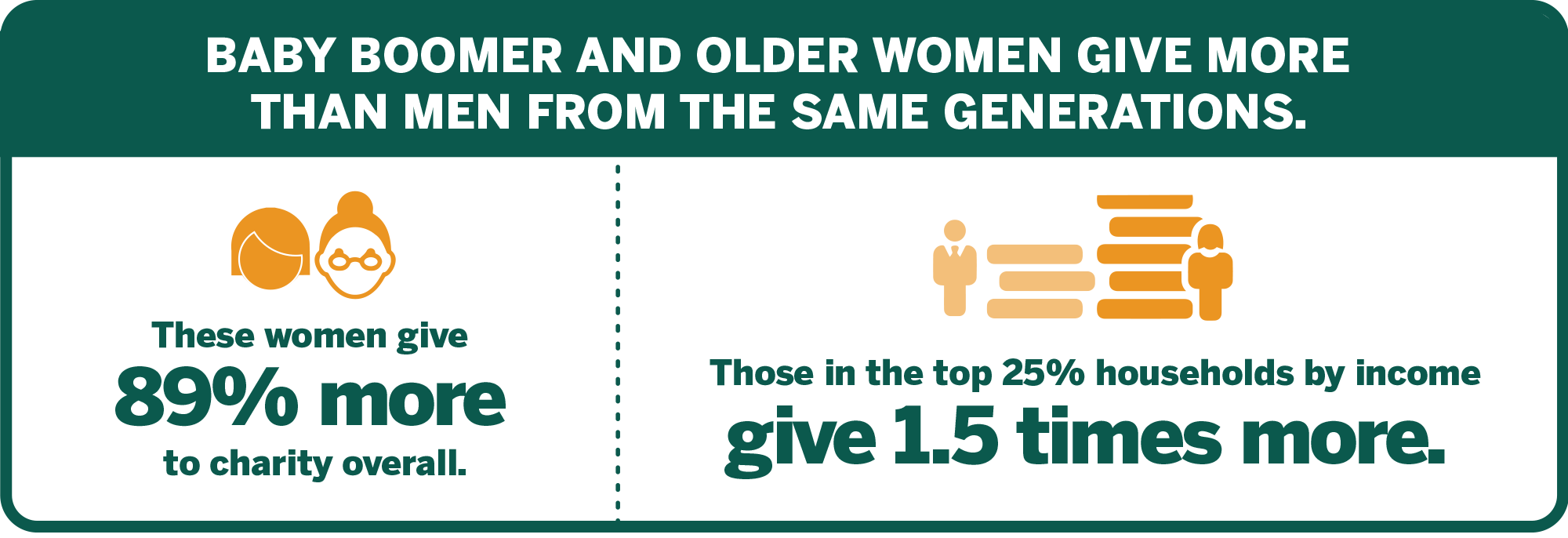 Women Give 2012 graphic