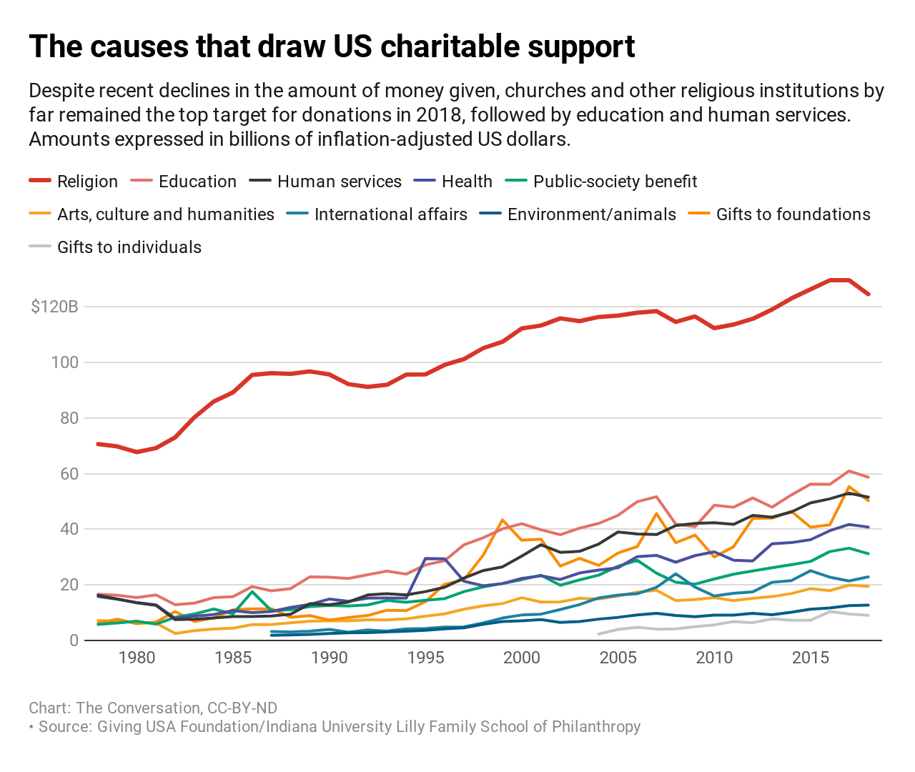 causes-that-draw-us-charitable-support chart