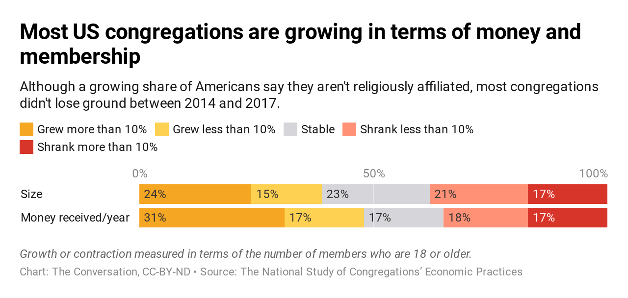most-us-congregations-are-growing-in-terms-of-money-and-membership