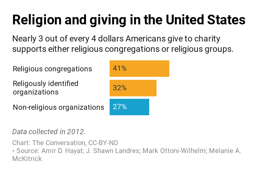 religion-and-giving-in-the-united-states-chart