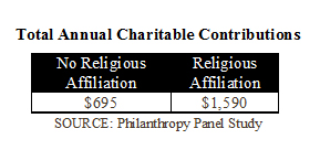 Total Annual Charitable Contributions Chart