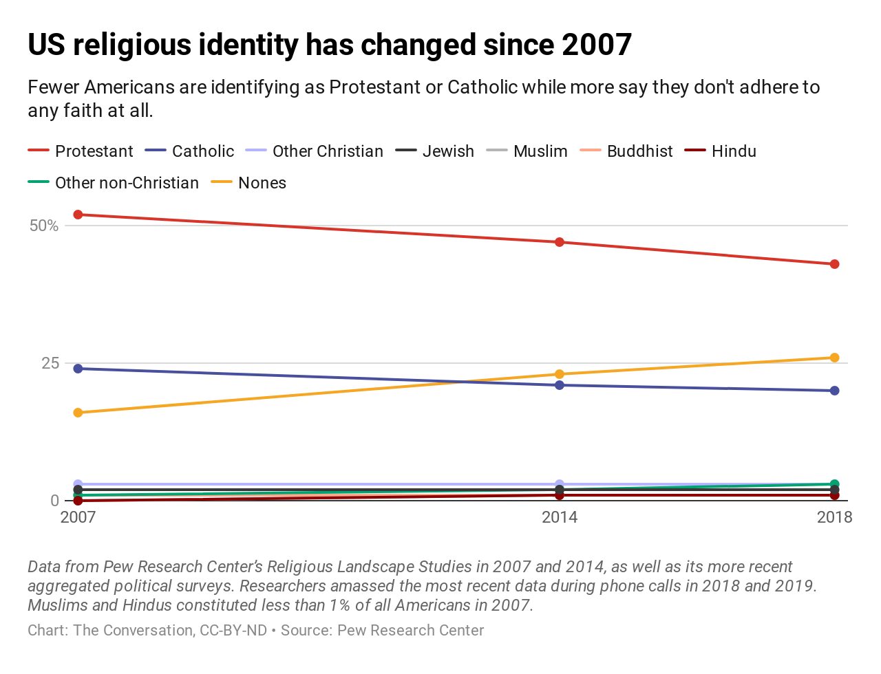 us-religious-identity-has-changed-since-2007